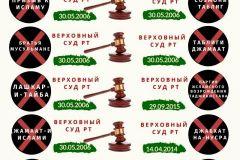 Запрещенные-решением-Верховного-Суда-РТ-террористические-организации