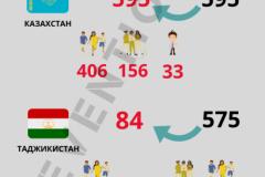 1_Скольких-граждан-стран-Центральной-Азии-вернули-из-Сирии-и-Ирака-410x1024