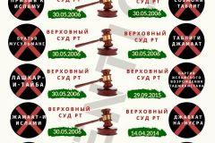 5_Запрещенные-в-Таджикистане-организации