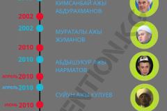 Муфтии независимого Кыргызстана