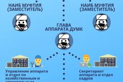 Структура Духовного управления мусульман Кыргызстана