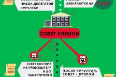 Структура Совета улемов Кыргызстана