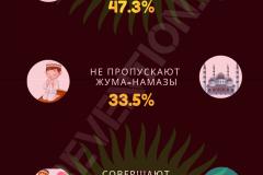 Какие мусульманские практики соблюдают в Кыргызстане