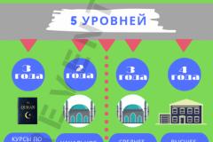 10_-уровней-мусульманского-образования-в-Кыргызстане